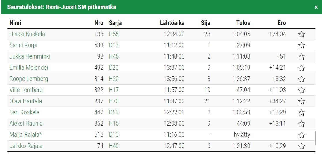 Roope ja Jukka mitalikannassa SM-pitkällä
